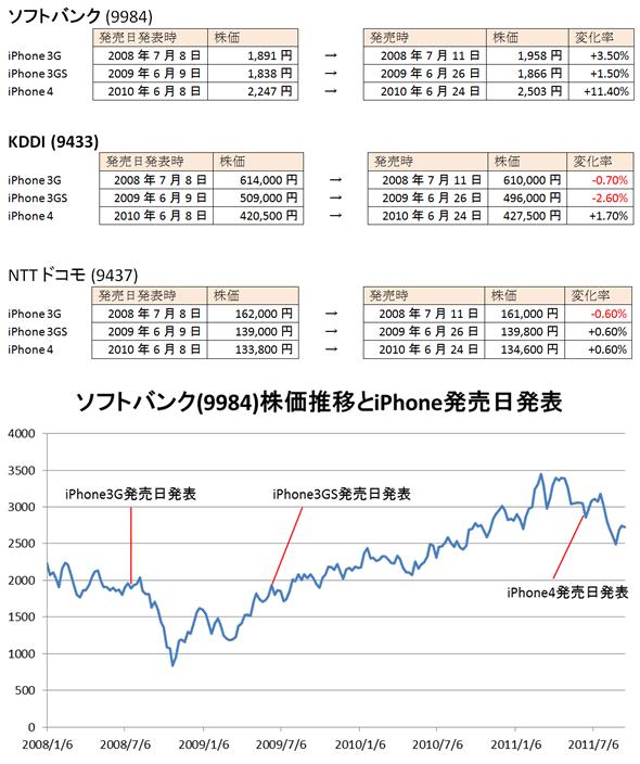 株価 ソフトバンク kk